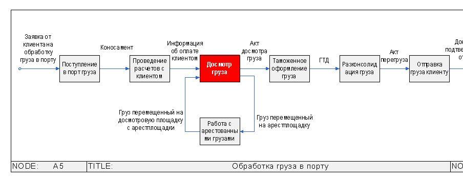 """WFD-схема бизнес-процесса """""""