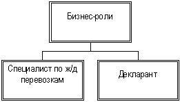 Организационная структура логистической компании верхнего уровня